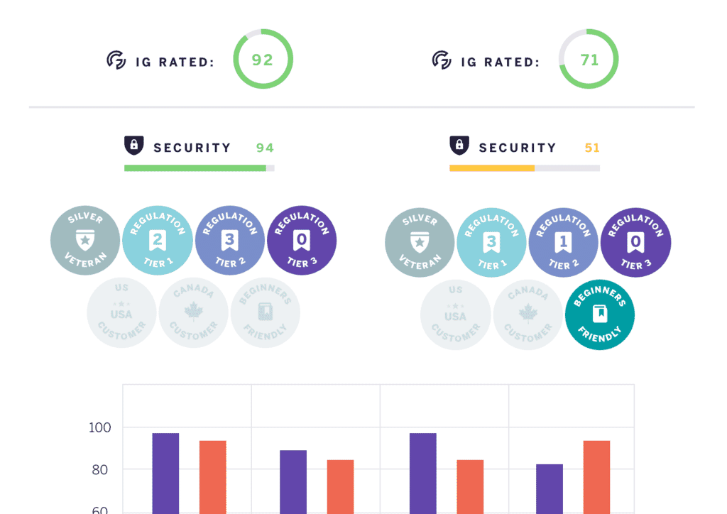 Compare Broker Ratings