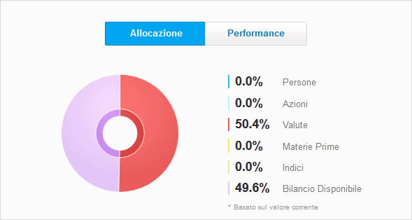 etoro trader profile allocation