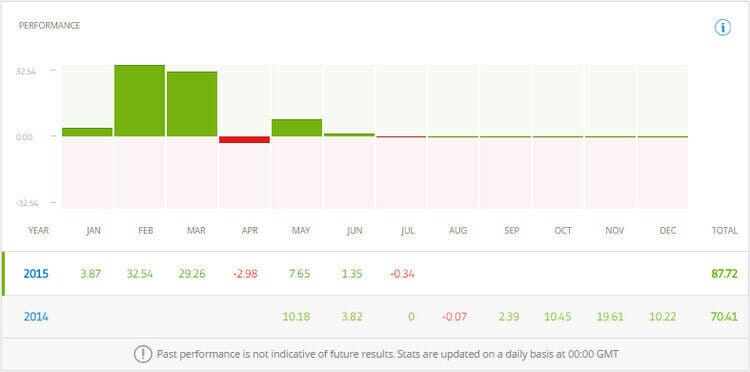 etoro trader profile performance