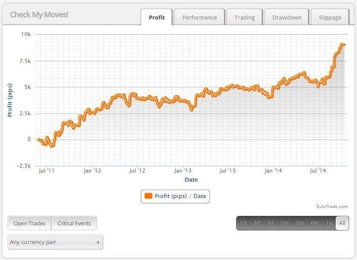 zulutrade trader personal profile profit tab