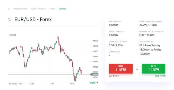 A graphic showing the price of the EUR/USD forex pair